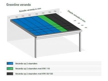Maximale overspanningen Greenline Polycarbonaat dak Verasol
